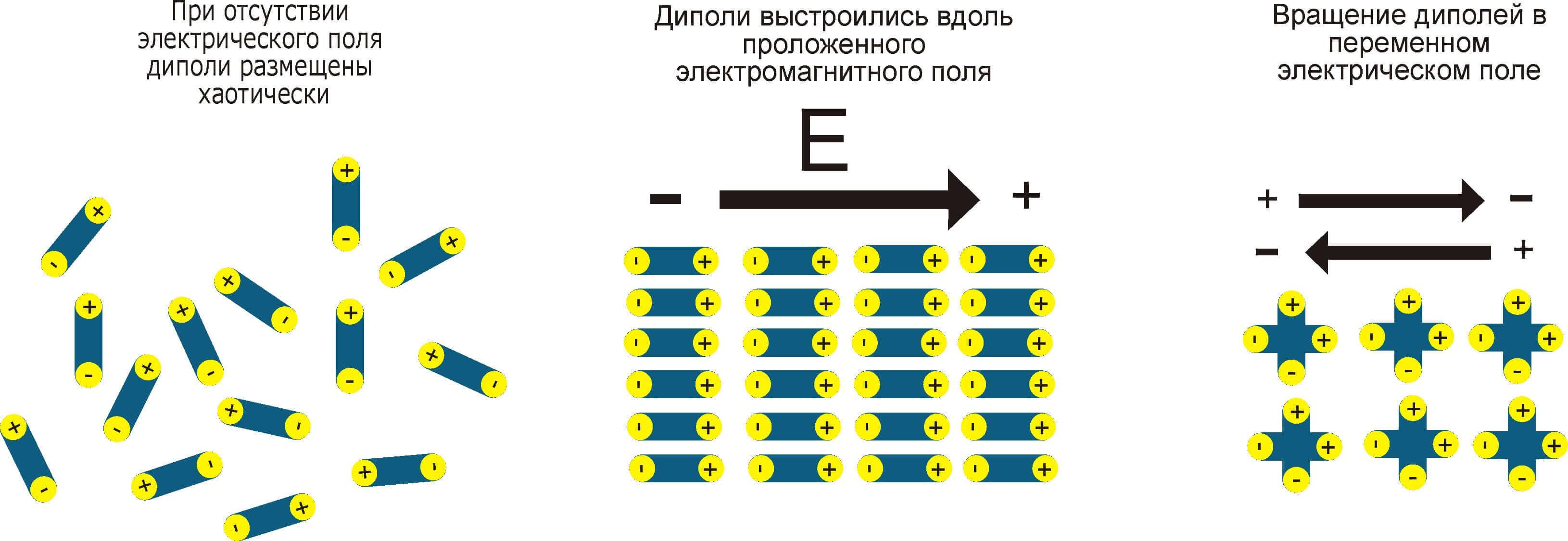фото диполи движутся при применении электромагнитного поля